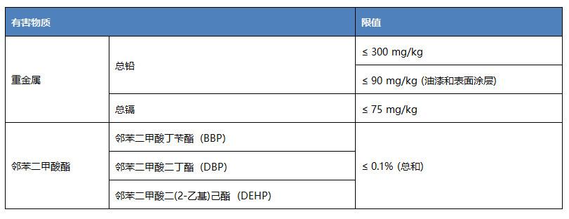韩国发布塑料产品技术标准