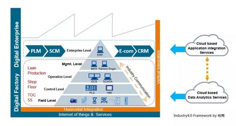 柏隽:对数字化工厂与工业互联网的理解