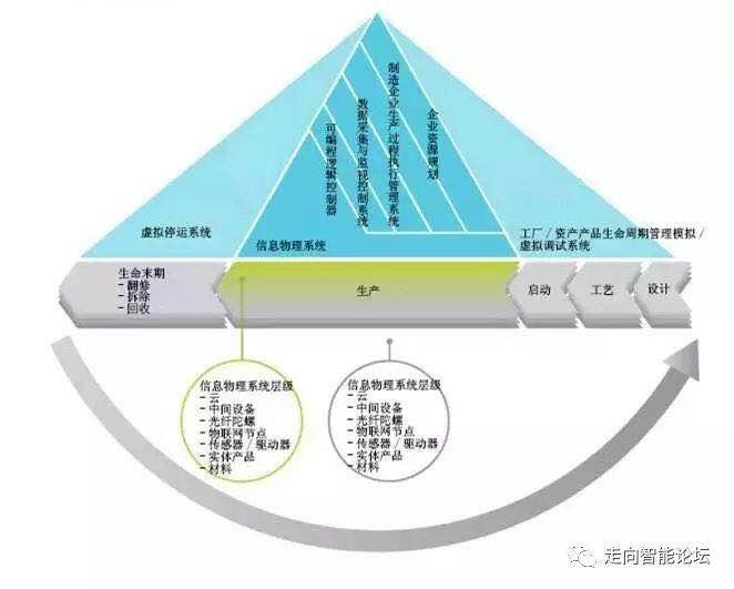 0参考架构模型的启发,尽管信息物理系统藐视严格的层级结构,它还是与