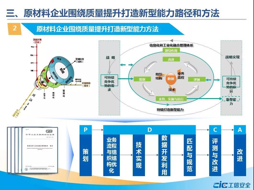 原材料行业两化融合促质量提升的路径与方法