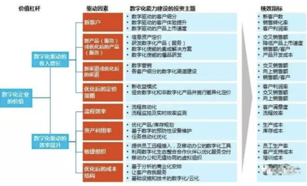 数字化转型的五个关键成功因素