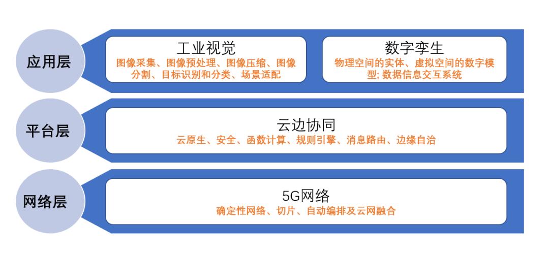 中国电信专家:5G 新基建赋能工业互联网,助力产业智能升级