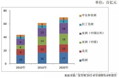 全球通用照明区域市场结构及预测