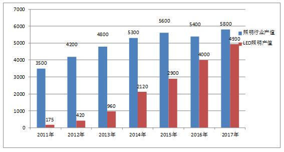 2018年9月7日,2018中国照明论坛在上虞开幕。中国照明学会秘书长窦林平首先在会上作《国内照明行业热点分析》报告。报告总结了照明产业20年的发展情况,对当前照明行业的热点进行了深入的分析,为照明行业今后的发展提供了新思路。 中国照明网根据现场报告内容,进行了整理,以下为报告完整内容:  中国照明学会秘书长 窦林平 2018年,受国内外经济环境的影响,照明行业进入了几年前曾经预判的结构调整和产业整合、洗牌阶段,产业的冰火两重天在今年上半年显得尤为突出。总结和分析行业的热点,判断未来照明行业的走势,对照明