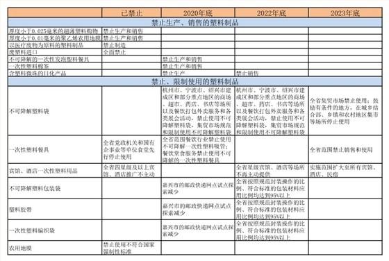浙江省塑料污染治理实施办法征求意见,出台禁限塑名录
