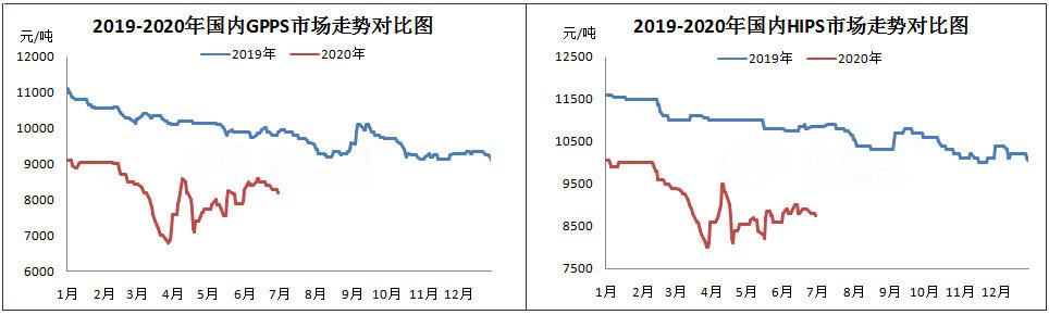 2020年上半年PS市场行情回顾及下半年展望